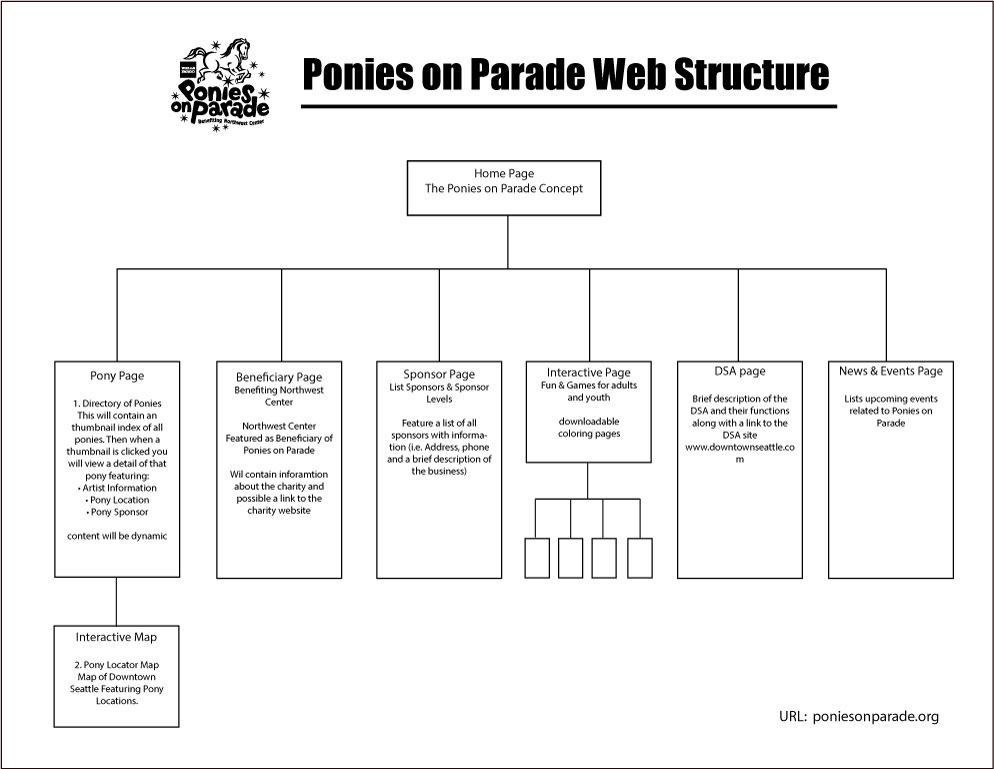 ponies on parade Wireframe